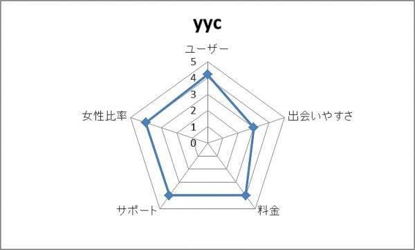 YYC総合評価